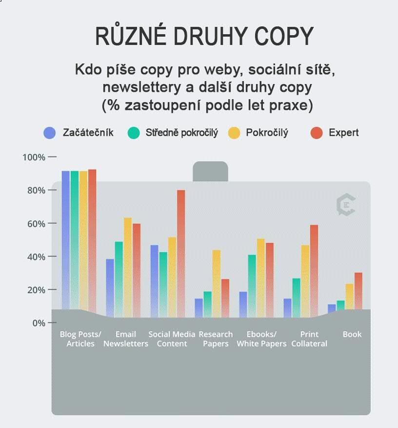 Sazby a taxy copywriterů