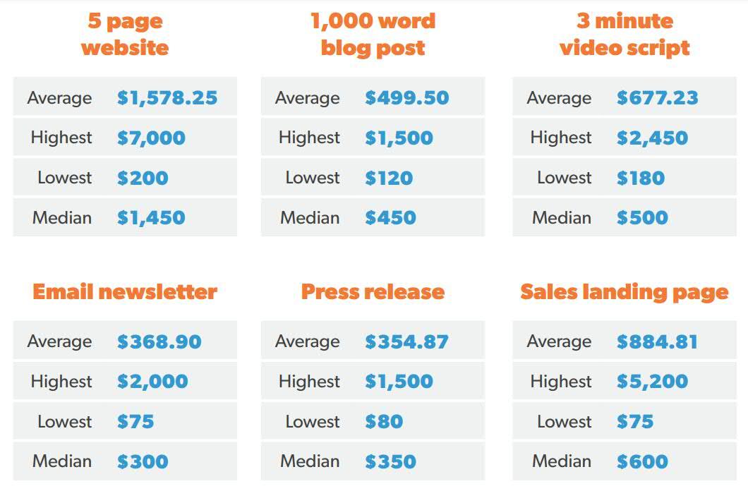 Ceník copywritingu – cena za text pro web, newsletter nebo tiskovou zprávu