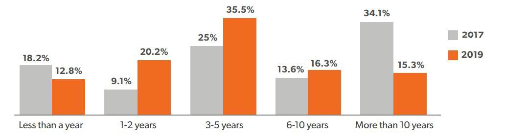 Nejpočetnější skupinou v průzkumu byli copywriteři s praxí 3–5 let