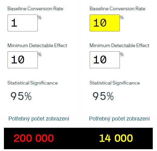 AB test a stanovení velikosti vzorku